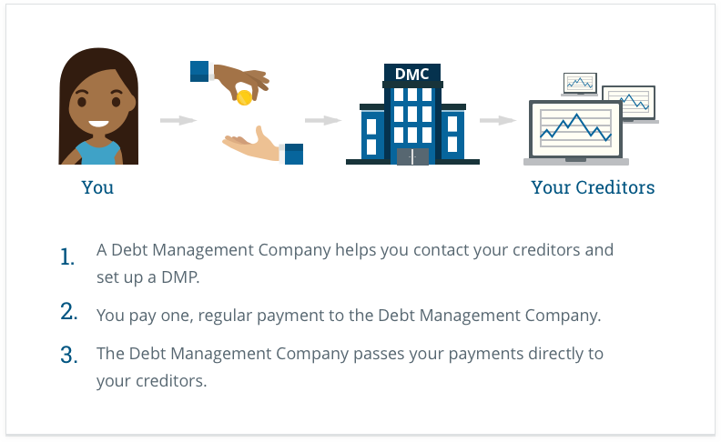 ea94a6d4d20 Everything you need to know about Debt Management Plans